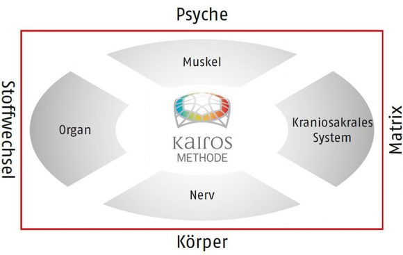 Das 4x4 Faktoren Modell der Kairos-Methode
